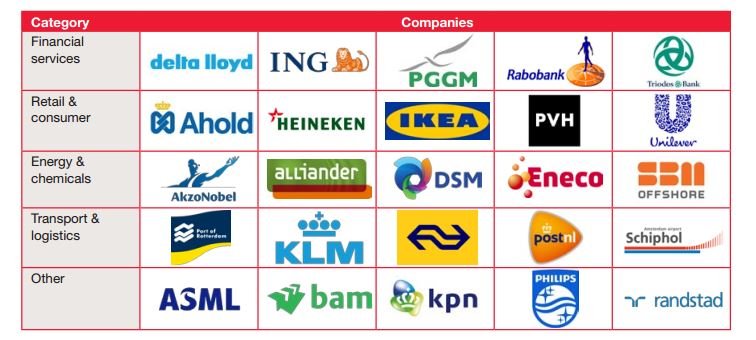 pwc_bedrijven