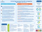 Alles wat je moet weten over niet-financiële verslaggeving op 1 pagina!